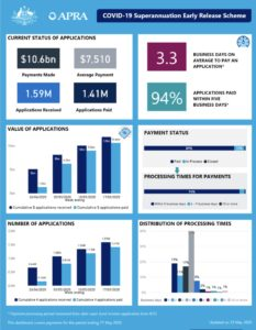 APRA latest weekly data
